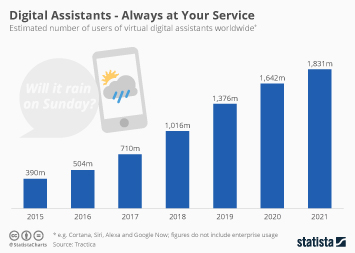 Infographic: Digital Assistants - Always at Your Service | Statista