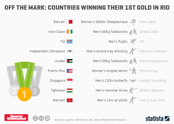 Infographic - Countries Winning Their 1st Gold In Rio