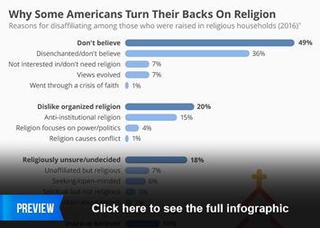 Infographic - Why Americans Turn Their Backs On Religion