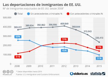 Infografía: Las deportaciones en Estados Unidos no las puede inventar Trump | Statista