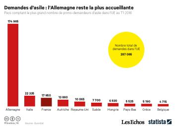 Infographie - Demandes d'asile : l'Allemagne reste la plus accueillante