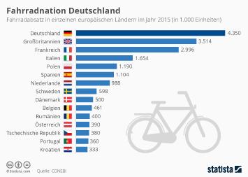 Infografik - Fahrradabsatz Europa