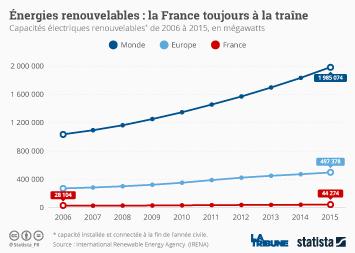 Infographie - Énergies renouvelables : la France toujours à la traîne