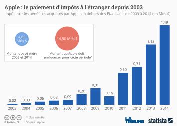 Infographie - Apple : paiement des impôts à l'étranger depuis 2003