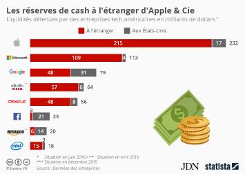 Infographie: Cash : les incroyables réserves d'Apple et Cie à l'étranger | Statista
