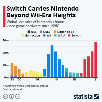Switch Takes Nintendo Back to Wii-Era Heights
