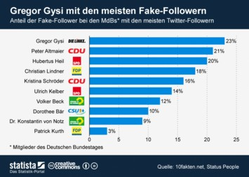 Infografik: Fake-Follower von MdBs | Statista