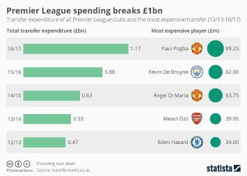Infographic - Premier League Spending Breaks £1bn