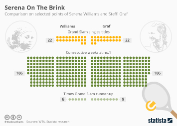 Infographic - Serena On The Brink