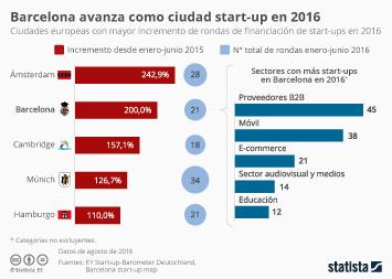 Infografía - Las ciudades con mayor número de rondas de financiación a start-ups