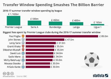 Infographic - Transfer Window Spending Smashes The Billion Barrier