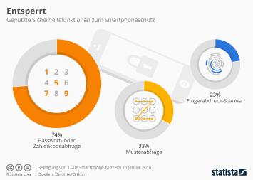 Infografik - smartphone sicherheit zugangssperren