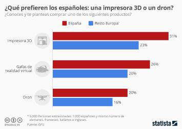 Infografía - Las innovaciones tecnológicas que queremos en casa