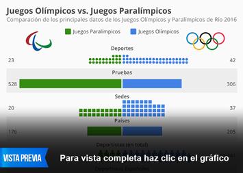 Infografía - Los Juegos Olímpicos y Paralímpicos en cifras