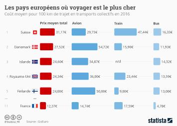 Infographie - Les pays européens où voyager est le plus cher