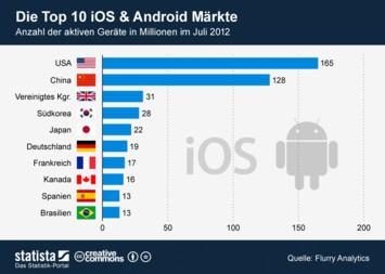 Infografik: Die Top 10 iOS und Android Märkte | Statista