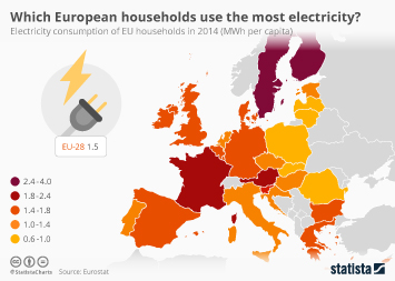Infographic: Which European households use the most electricity? | Statista