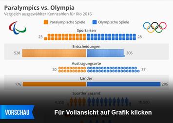Link zu Paralympics vs. Olympia Infografik