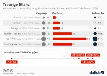 Link zu Traurige Bilanz Infografik