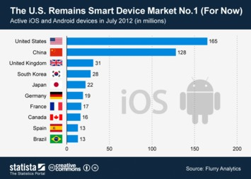 Infographic: The U.S. Remains Smart Device Market No.1 (For Now) | Statista