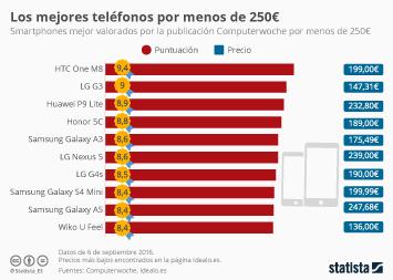 Infografía: No solo hay iPhones en el mar | Statista