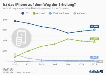 Infografik - verbreitung mobiler betriebssysteme schweiz