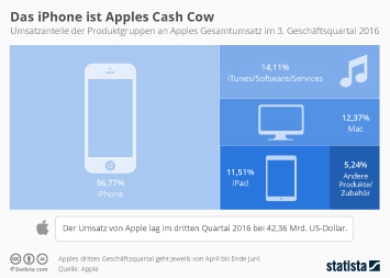 Infografik: Das iPhone ist Apples Cash Cow | Statista