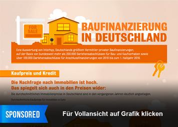 Infografik - Baufinanzierung in Deutschland
