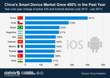Infographic: China's Smart Device Market Grew 400 Percent in the Past Year | Statista