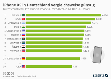 Infografik: iPhone XS in Deutschland vergleichsweise günstig | Statista