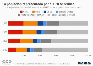 Infografía: La población representada por el G20 se reduce | Statista