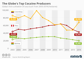 Infographic: The Globe's Top Cocaine Producers | Statista