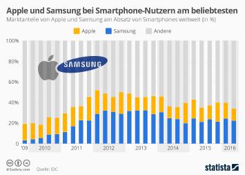 Infografik - Marktanteile Apple und Samsung