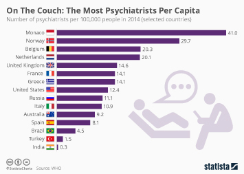 Infographic: On The Couch: The Most Psychiatrists Per Capita | Statista
