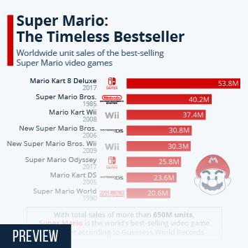 Super Mario: The Timeless Bestseller