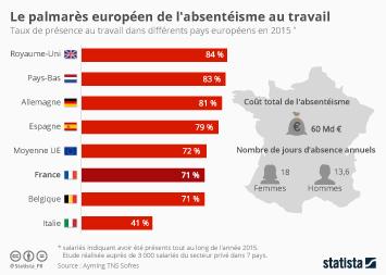 Infographie - Le palmarès européen de l'absentéisme