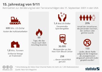 Infografik - 15. Jahrestag von 9/11