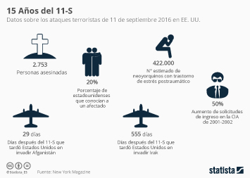 Infografía - El atentado que despertó al mundo