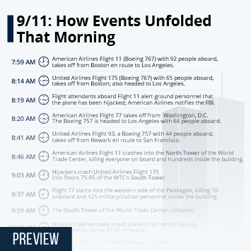 Infographic - 15 years since 911: how events unfolded that morning