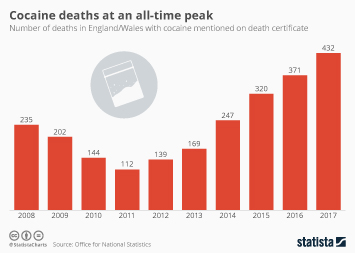 Infographic - Cocaine Deaths at an All-Time Peak