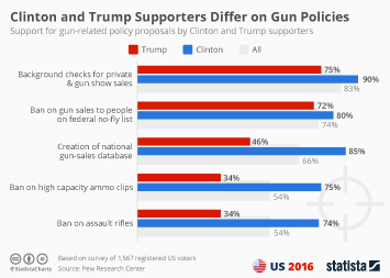 Infographic: Clinton and Trump Supporters Differ on Gun Policies   Statista