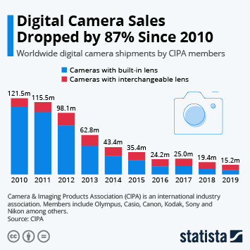 Infographic: Digital Camera Sales Dropped 87% Since 2010 | Statista