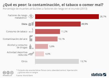 Infografía: ¿Qué es más nocivo? | Statista