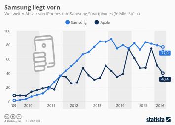 Infografik - wetlweiter Absatz iPhones und Samsung Smartphones