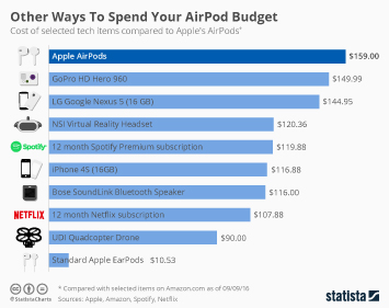 Infographic - Other Ways To Spend Your AirPod Budget