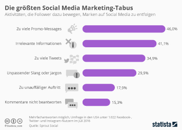 Infografik - Social-Media-Marketing follower