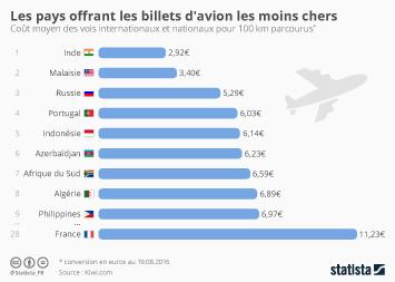 Infographie: Les pays offrant les billets d'avion les moins chers | Statista