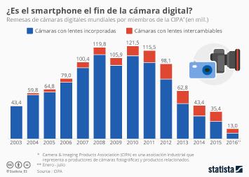Infografía - Adiós a las cámaras digitales