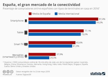 Infografía - Los españoles, más conectados que la media
