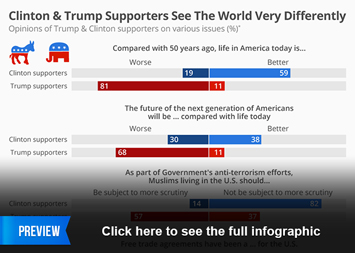 Infographic: Clinton & Trump Supporters See The World Very Differently   Statista